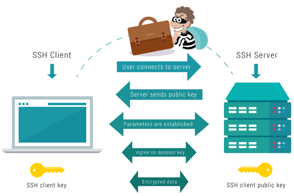 How SSH works image.