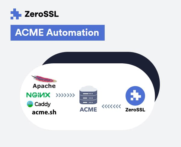 ACME integrations
