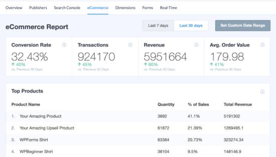 An example of an eCommerce report in MonsterInsights