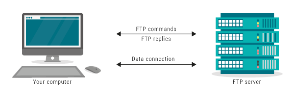 How FTP works.