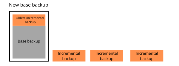 Chart showing an incremental backup merging with the base backup.