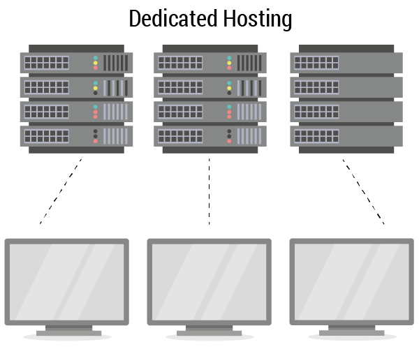 Showing the link between a dedicated server and the pc.